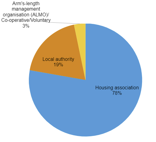Pie chart of resident panel membership by type of landlord